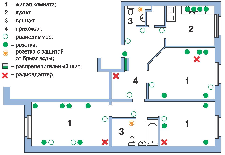 планирование электрических точек