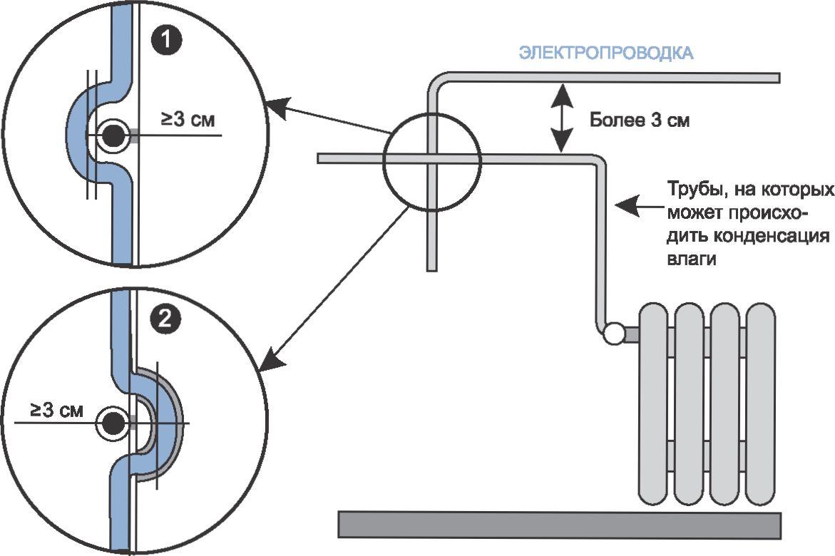 обводка проводки вокруг батарей отопления
