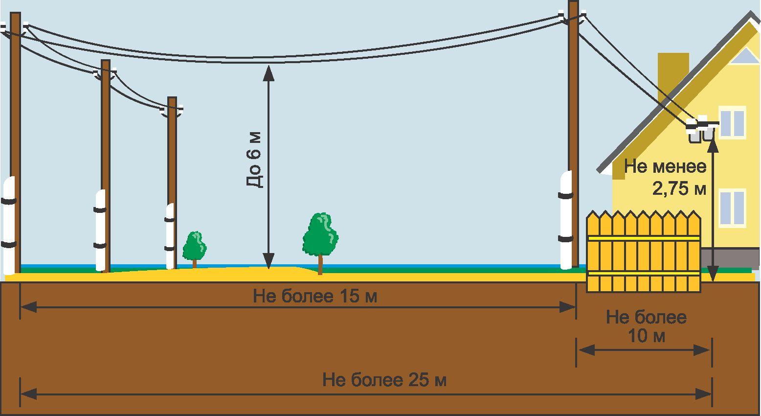Схема лэп подключение в районе