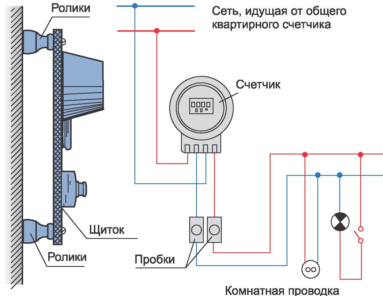 Монтаж проводов распределительных сетей