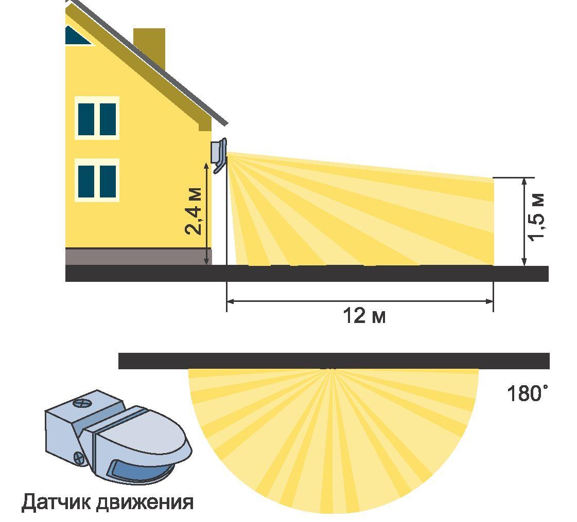 Схема лазерного уровня bosch Сравнение и обзор лазерных уровней, нивелиров BOSCH