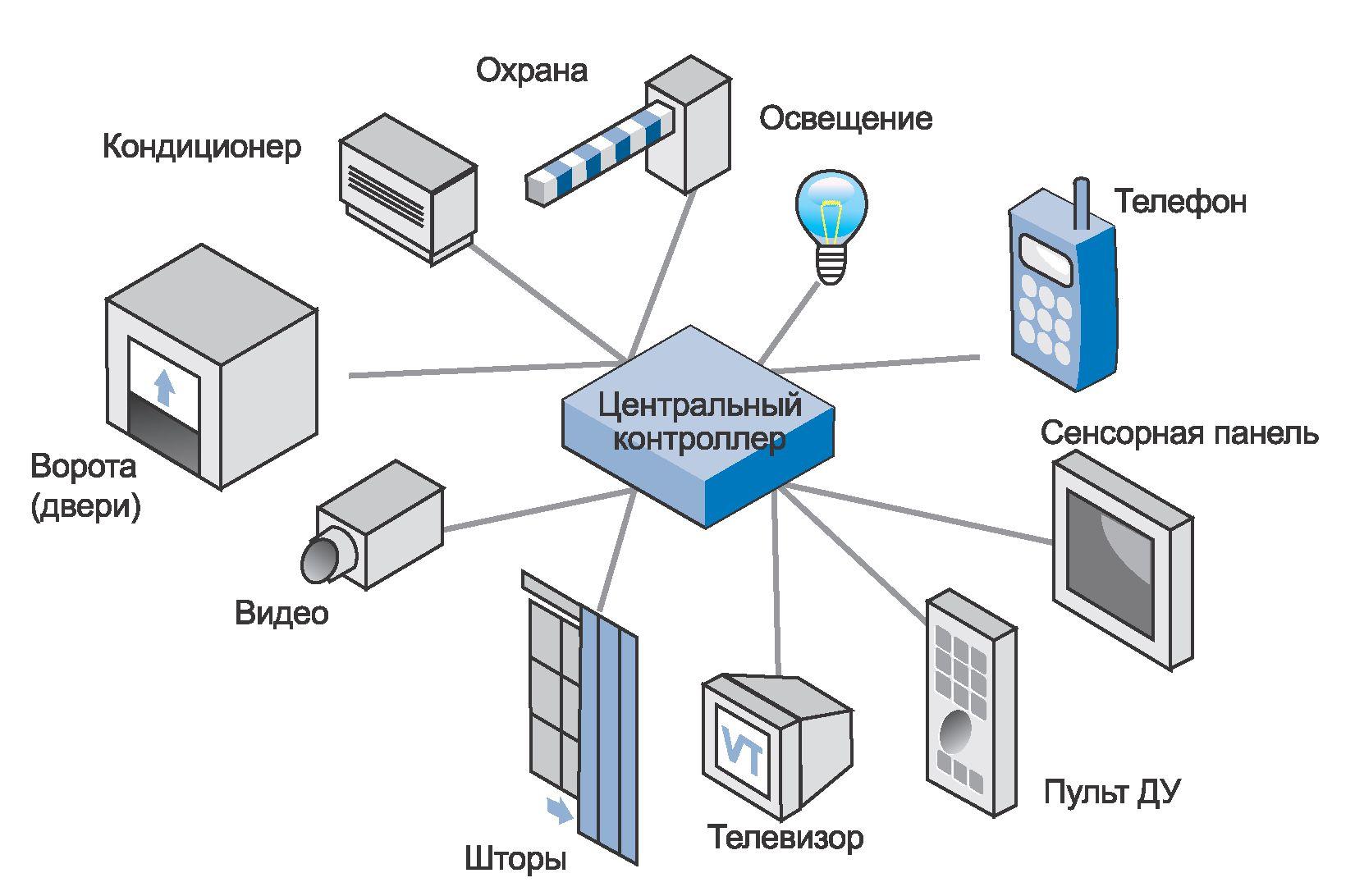 Система управления элекроустойствами «Умный дом»